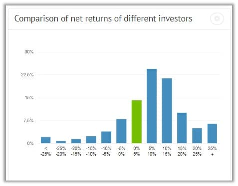 Bondora return spread for different investors throughout the platform.