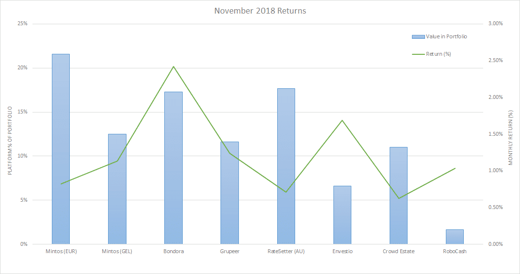 December 2018 Update – Investment Returns