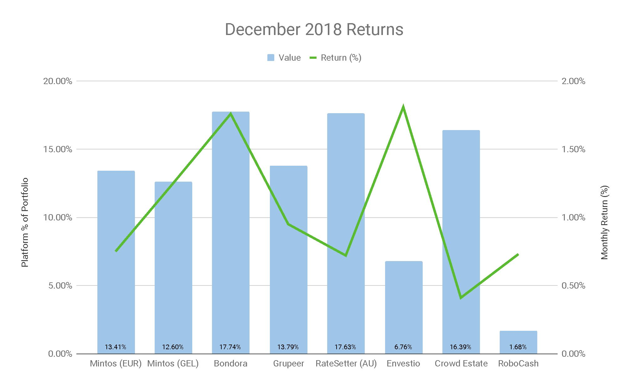 January 2019 Update - Investment Returns