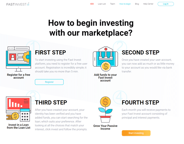 Fast Invest How To use the platform