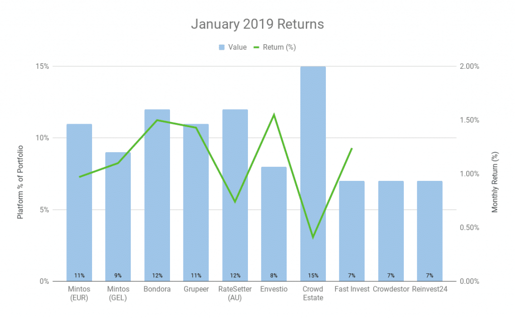February 2019 Update – Investment Returns