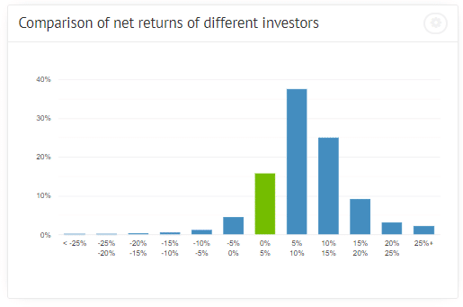 Bondora statistics about average returns of various investors.