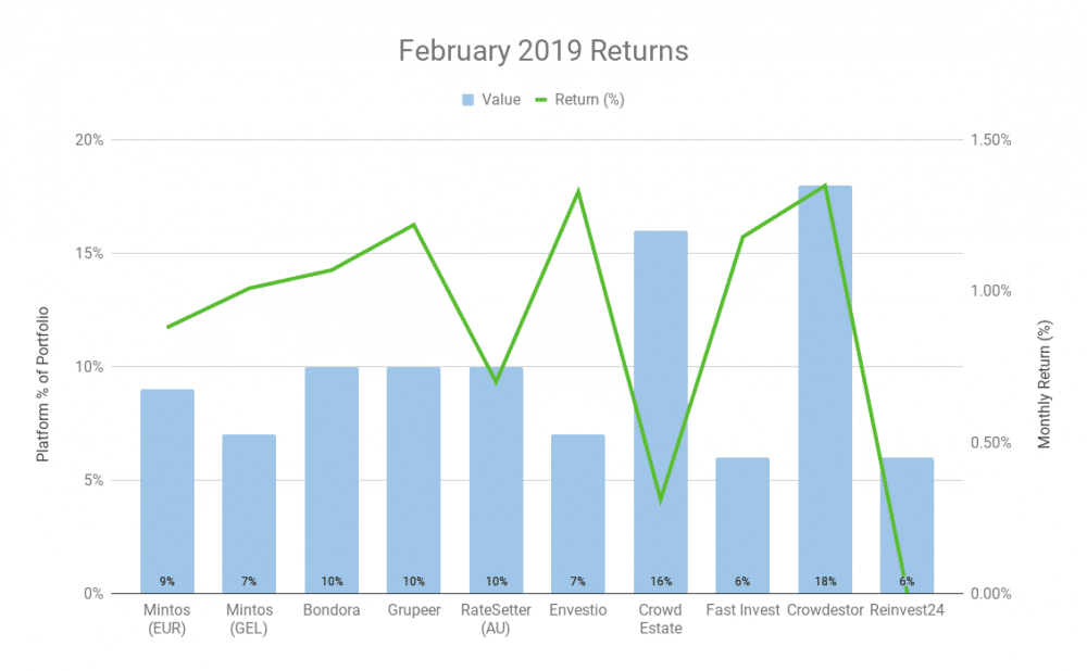 February 2019 graph of returns for the Working At Home Man
