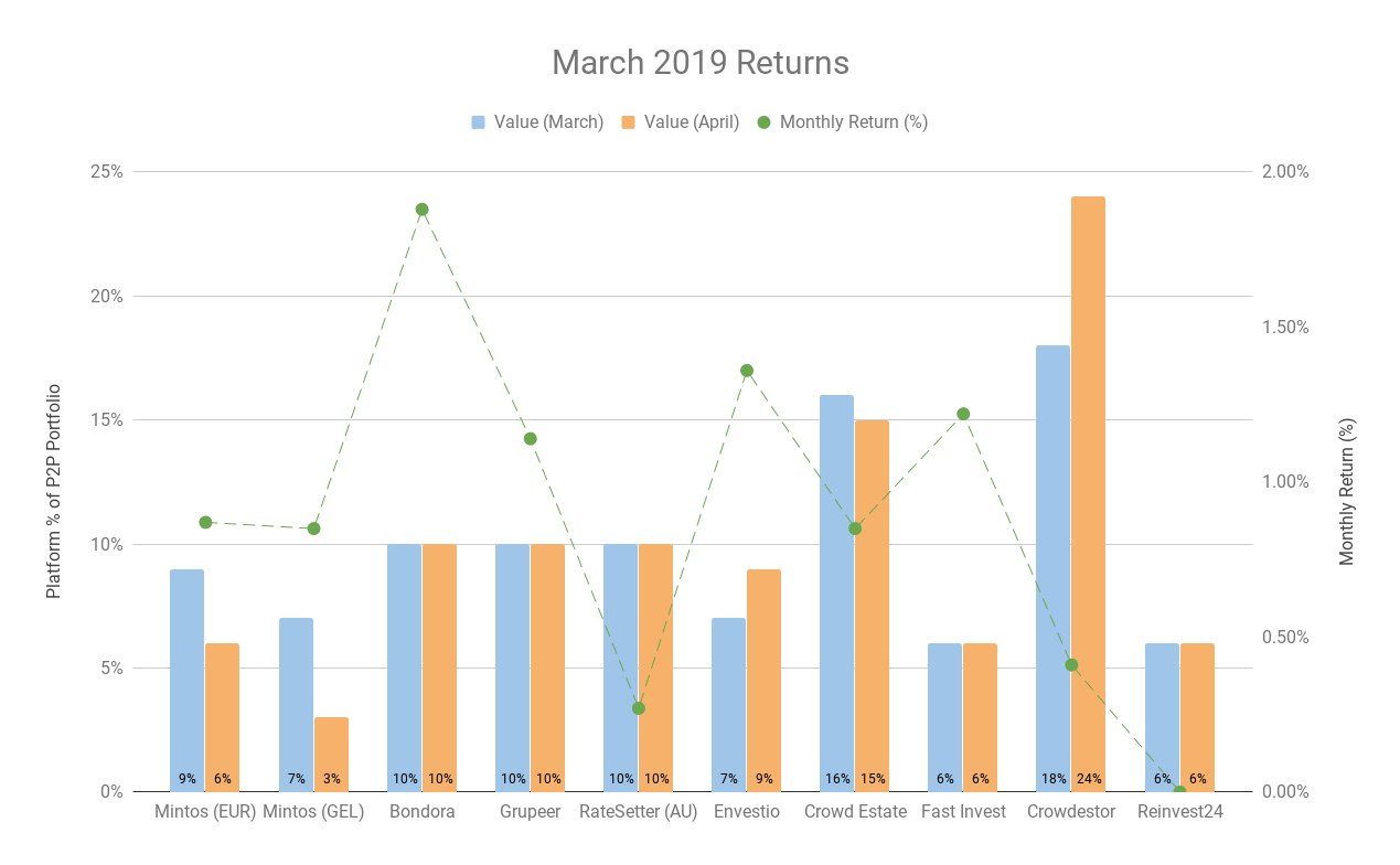 March 2019 Returns for The Working At Home Man