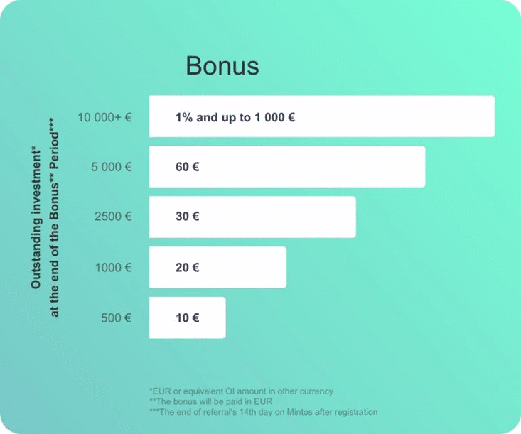Mintos Referral Program Bonus Structure