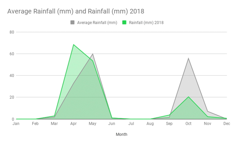 Average Rainfall in Somalia. 2018 Rain vs 20-Year Average.