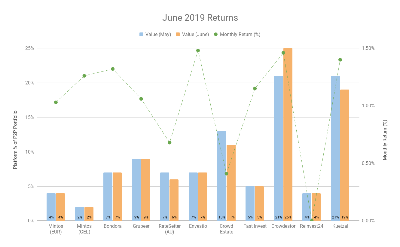 July 2019 Update - Investment Returns | The Working At Home Man