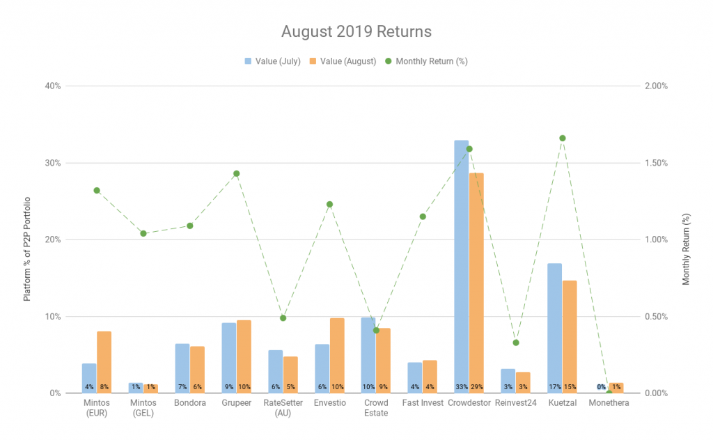 September 2019 Update - Investment Returns