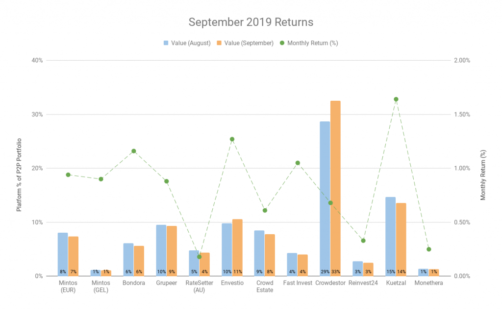 My Returns - September 2019