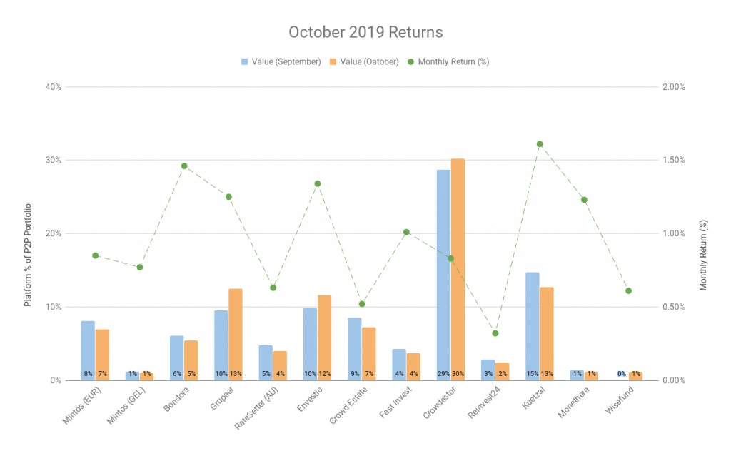 My Returns - October 2019