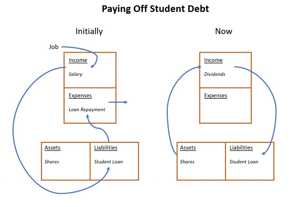 Paying off student debt diagram